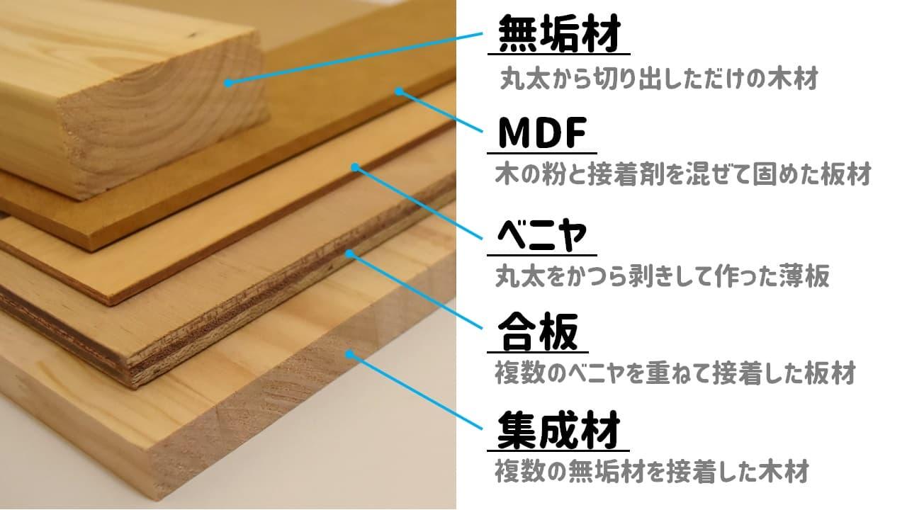 無垢材・MDF・ベニヤ・合板・集成材の木材の説明用画像