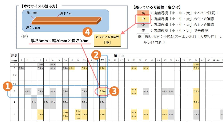 木材サイズ一覧表の読み方手順