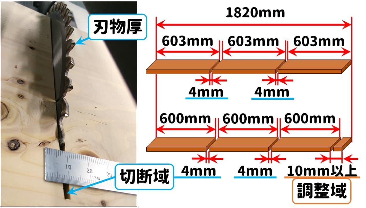 ホームセンターの木材カットごとに目減りする切断部