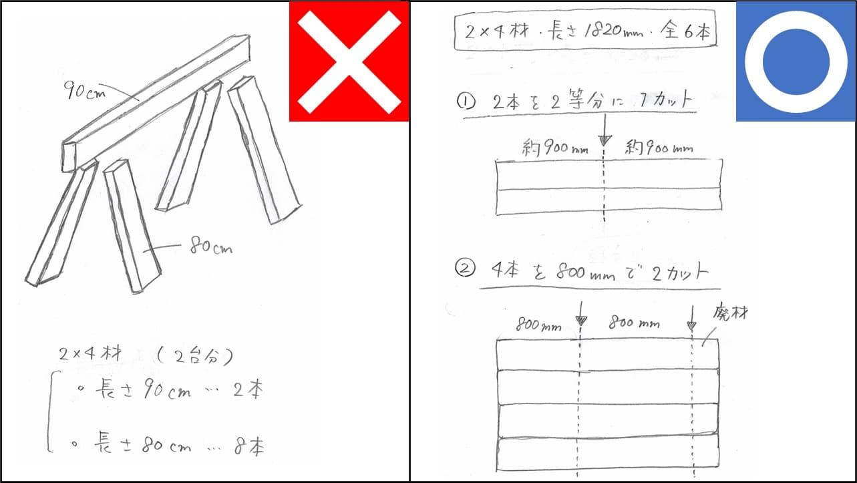 フリーハンドで書いたカット用図(NG・OKの例)