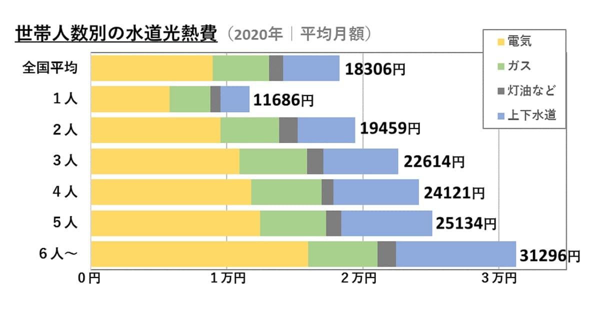 全国平均/一人・二人暮らし/3人・4人・5人・6人家族の水道光熱費の棒グラフ|2020年「家計調査」統計データ