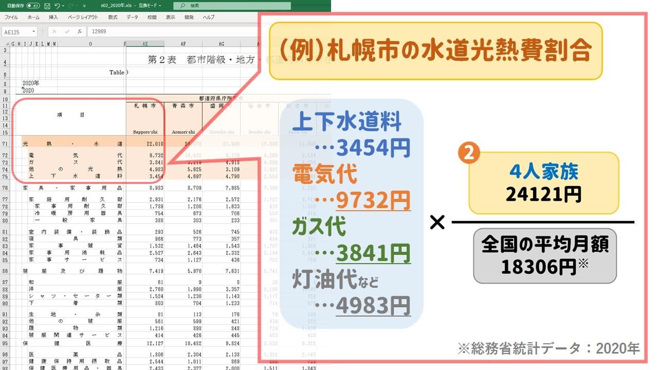北海道札幌市4人家族の上下水道料・電気代・ガス代・灯油代の月額割合|2020年「家計調査」統計データ