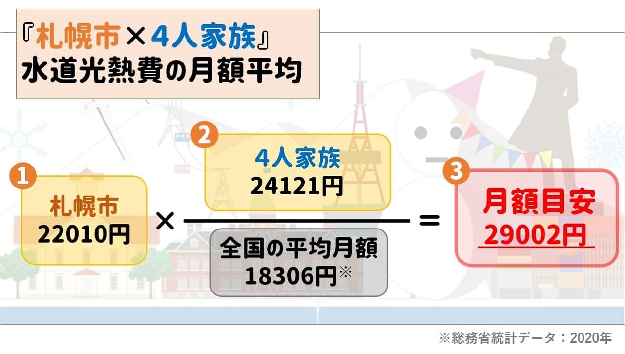 北海道札幌市4人家族の水道光熱費平均月額の目安|2020年「家計調査」統計データ