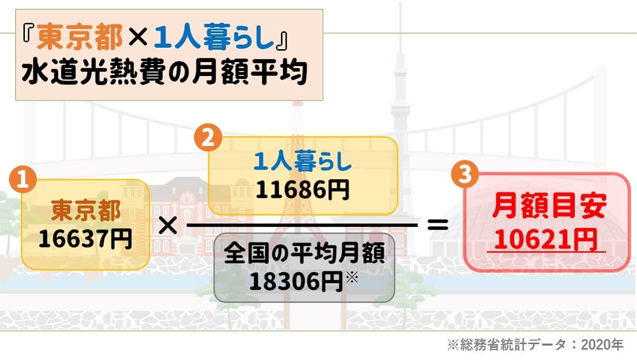 東京都一人暮らしの水道光熱費平均月額の目安|2020年「家計調査」統計データ