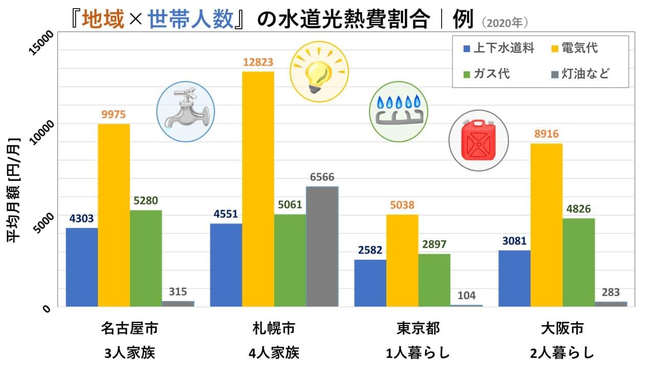 北海道札幌×4人/東京都×1人/愛知名古屋×3人/大阪×2人の家族・暮らし別の上下水道料・電気代・ガス代・灯油代の月額割合|2020年「家計調査」統計データ