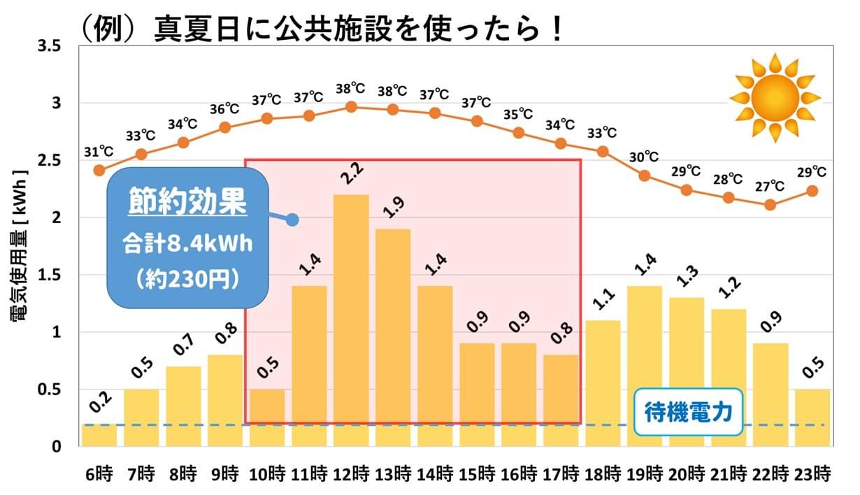夏日の1日の電気使用量・気温を示した棒グラフ