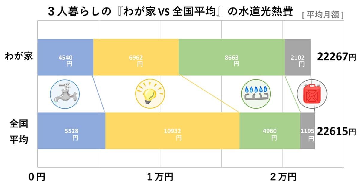 3LDK家族3人暮らしと全国平均統計を比較した水道光熱費の平均月額